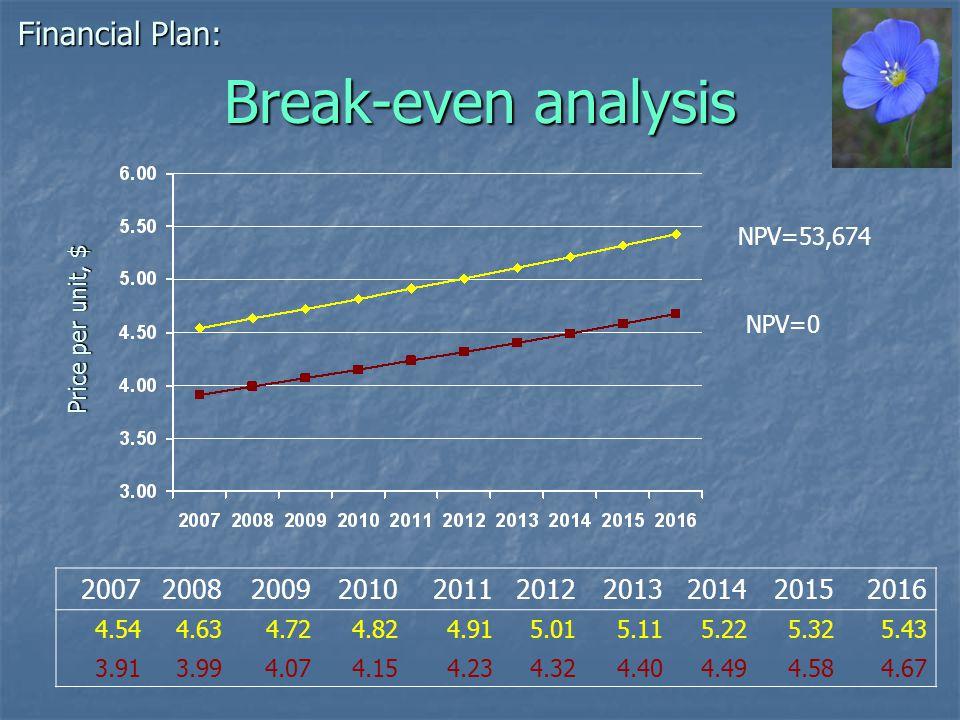 Break-even analysis Financial Plan: NPV=0 NPV=53,674 2007200820092010201120122013201420152016 4.544.634.724.824.915.015.115.225.325.43 3.913.994.074.154.234.324.404.494.584.67 Price per unit, $