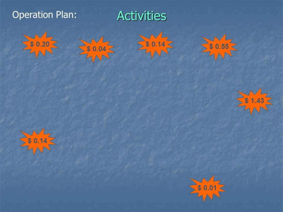 Activities $ 0.20$ 0.14 $ 0.55 $ 1.43 $ 0.01 $ 0.14 $ 0.04 Operation Plan: