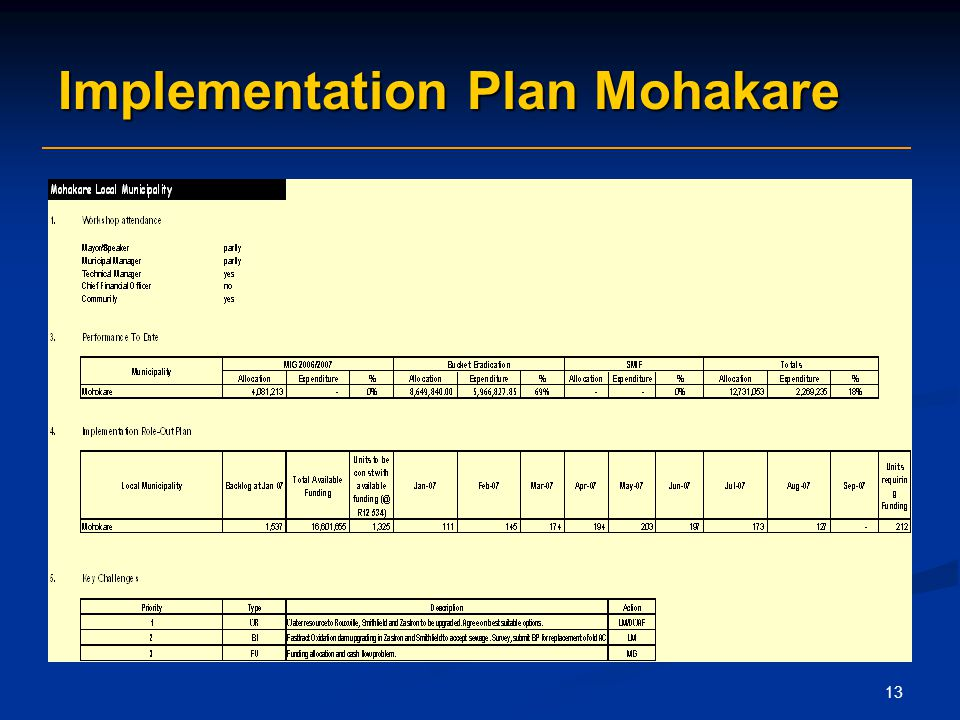 13 Implementation Plan Mohakare