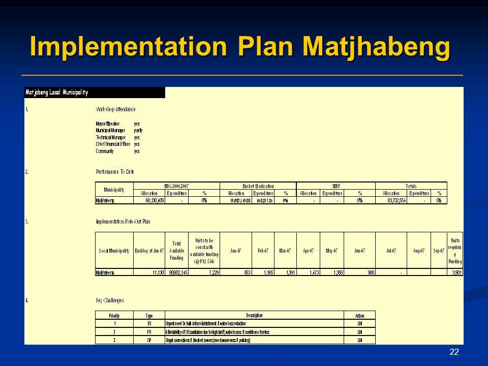 22 Implementation Plan Matjhabeng