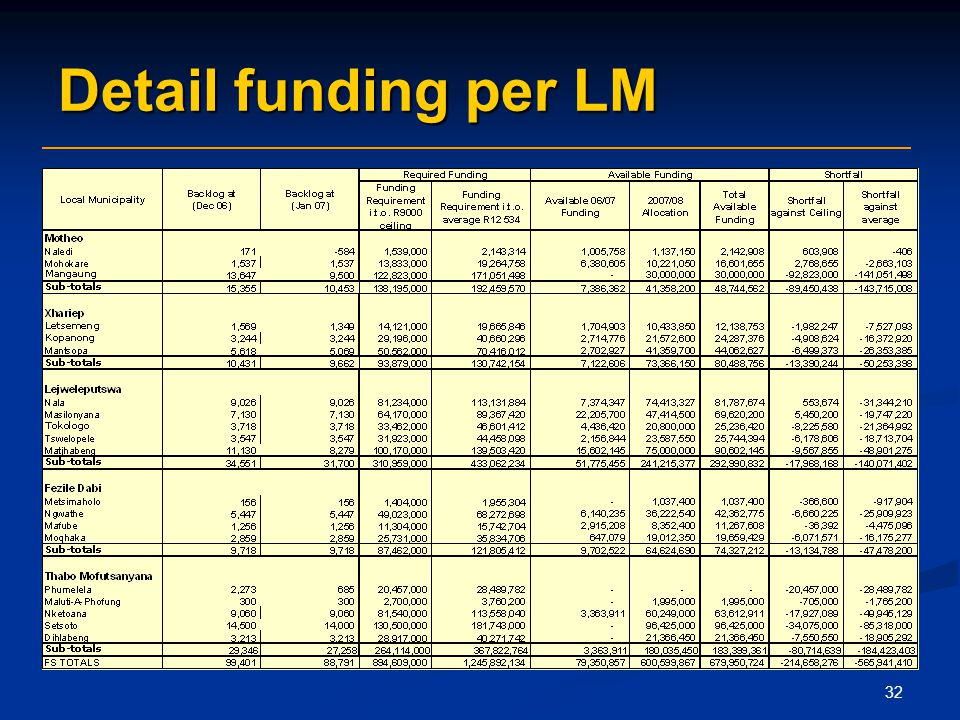 32 Detail funding per LM