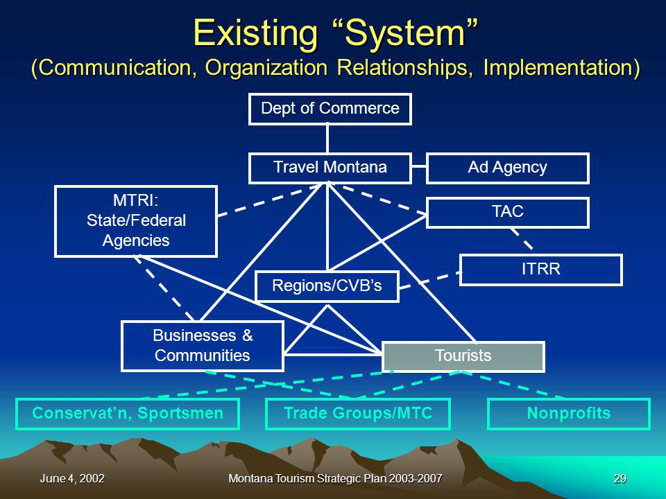 June 4, 2002Montana Tourism Strategic Plan 2003-200729 Existing System (Communication, Organization Relationships, Implementation) Travel Montana TAC