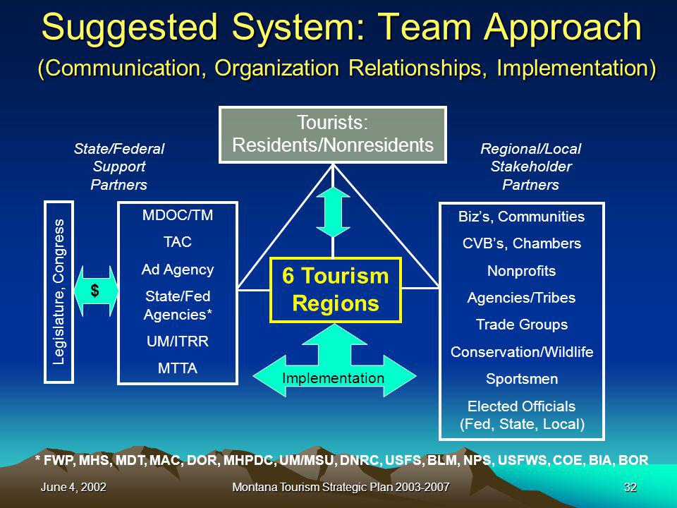 June 4, 2002Montana Tourism Strategic Plan 2003-200732 Suggested System: Team Approach (Communication, Organization Relationships, Implementation) 6 T