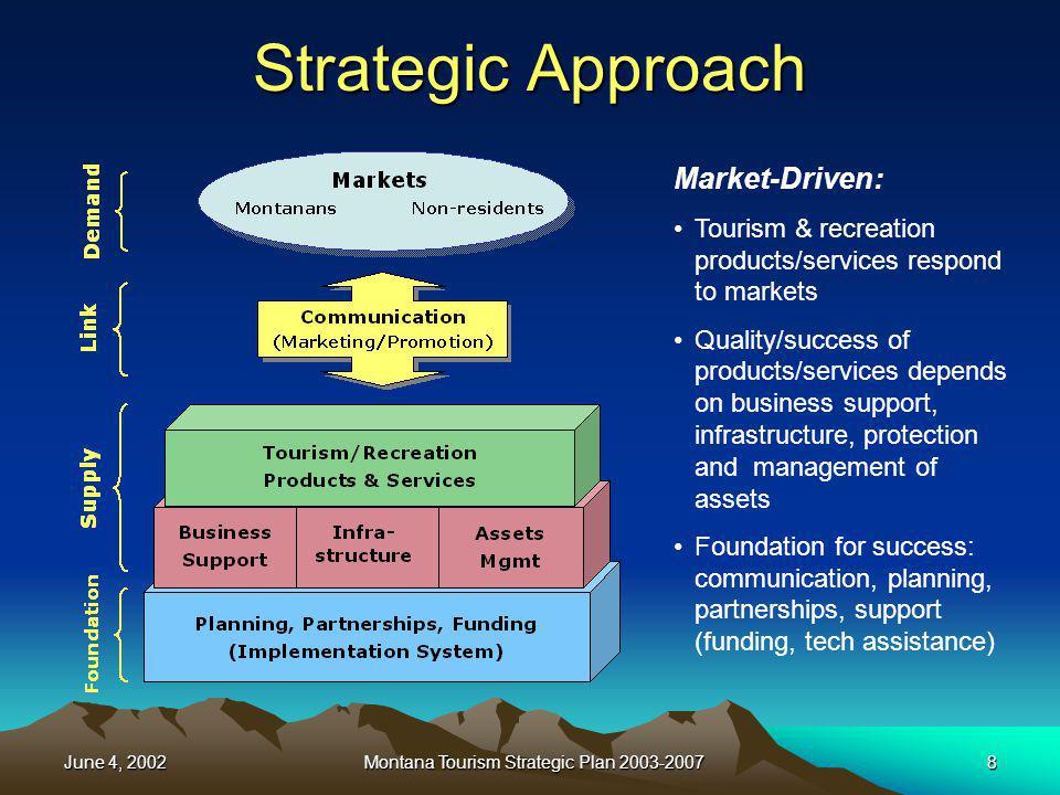 June 4, 2002Montana Tourism Strategic Plan 2003-200719 Resident vs.