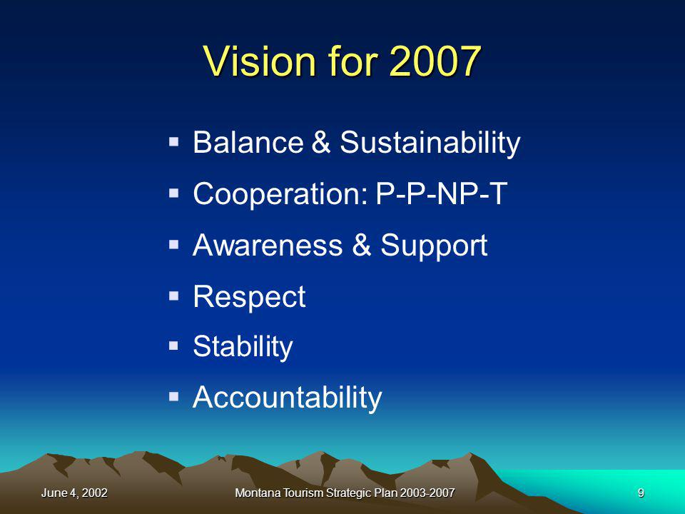 June 4, 2002Montana Tourism Strategic Plan 2003-200720 Economic Impact of Hunting & Fishing 2/3 of FY 2000 hunting/fishing license revenue to FWP was from nonresidents Approx.