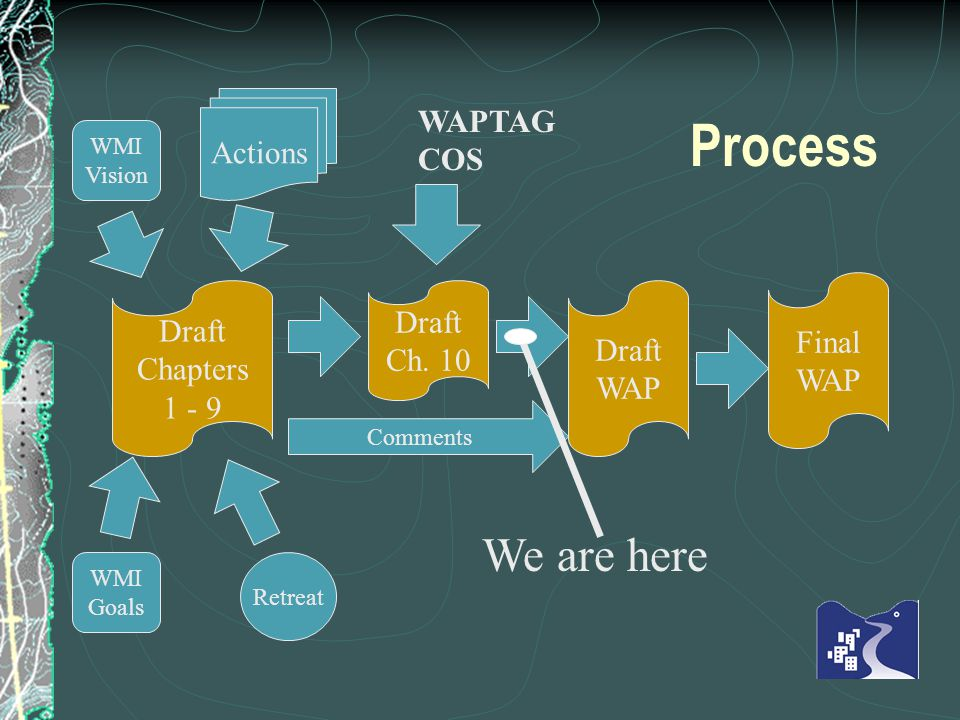 Process Actions WMI Goals Retreat Draft Chapters Comments Draft Ch.