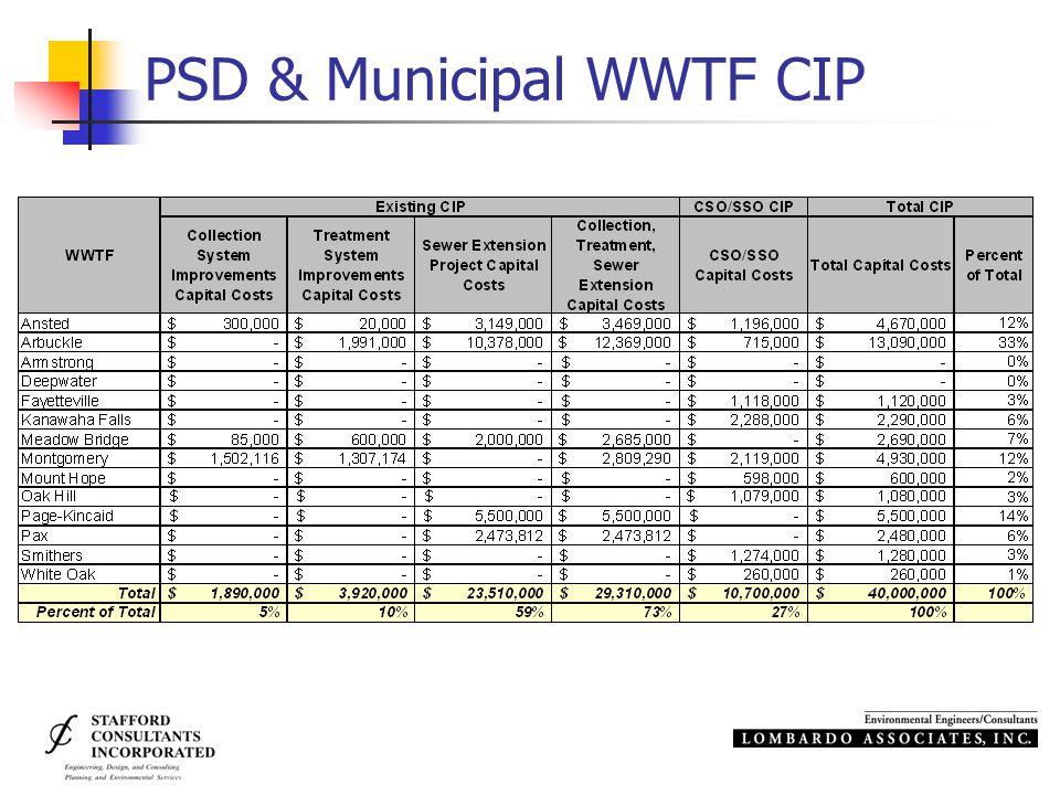 PSD & Municipal WWTF CIP
