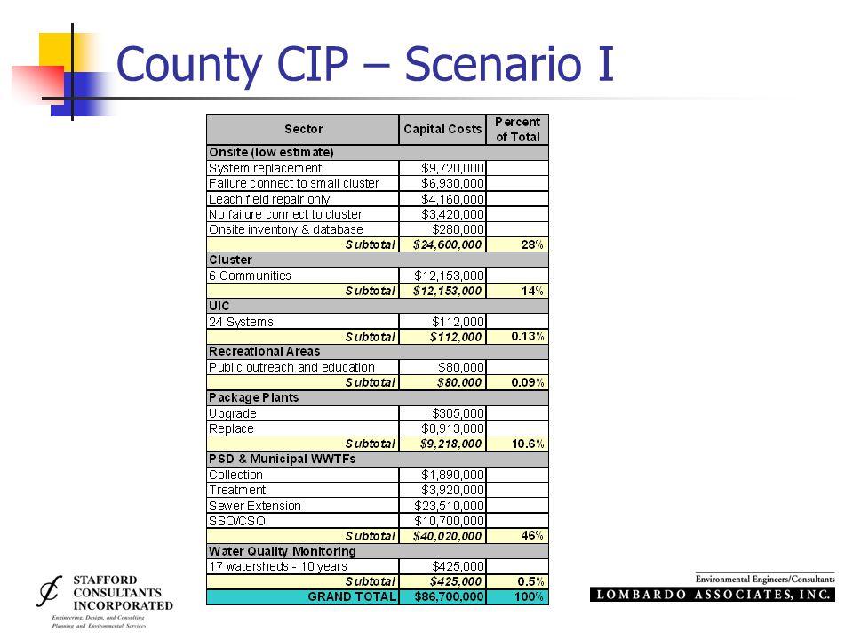 County CIP – Scenario I