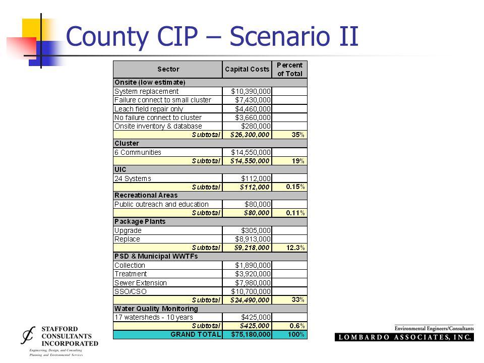 County CIP – Scenario II