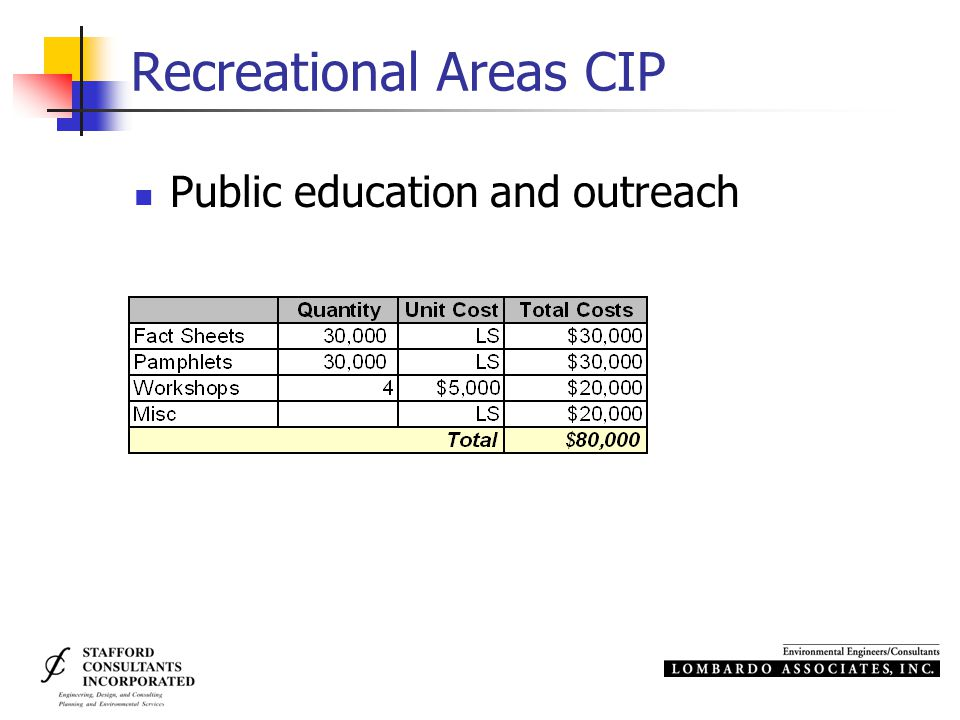 Recreational Areas CIP Public education and outreach