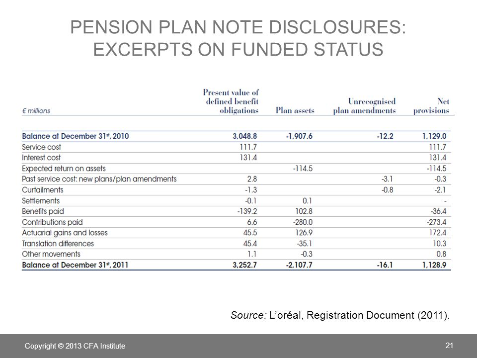 PENSION PLAN NOTE DISCLOSURES: EXCERPTS ON FUNDED STATUS Copyright © 2013 CFA Institute 21 Source: Loréal, Registration Document (2011).