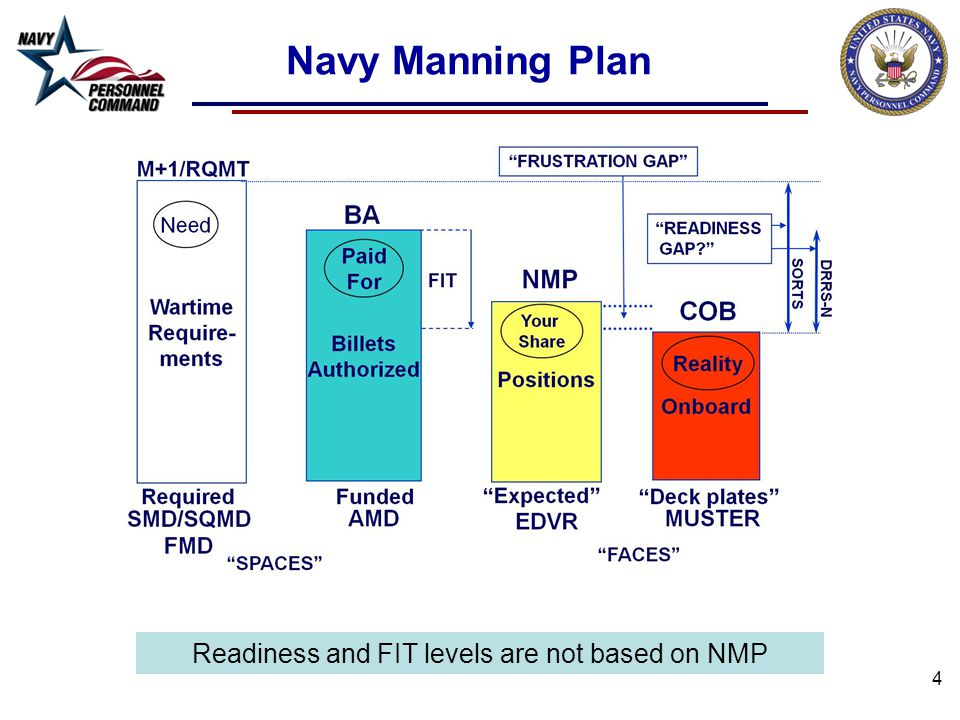 4 Navy Manning Plan Readiness and FIT levels are not based on NMP