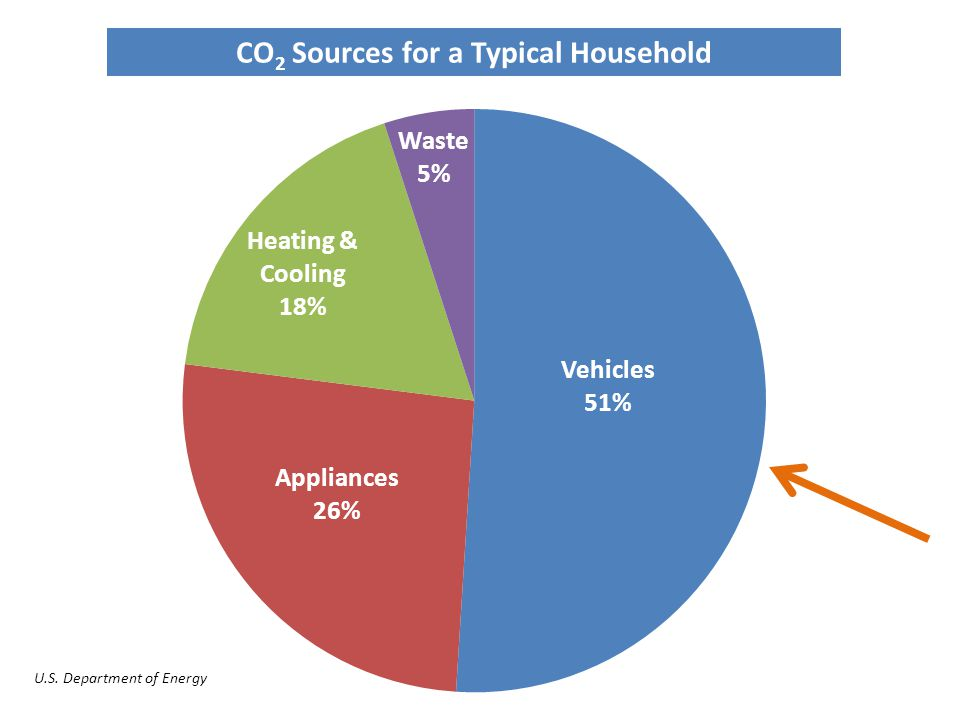 CO 2 Sources for a Typical Household U.S. Department of Energy