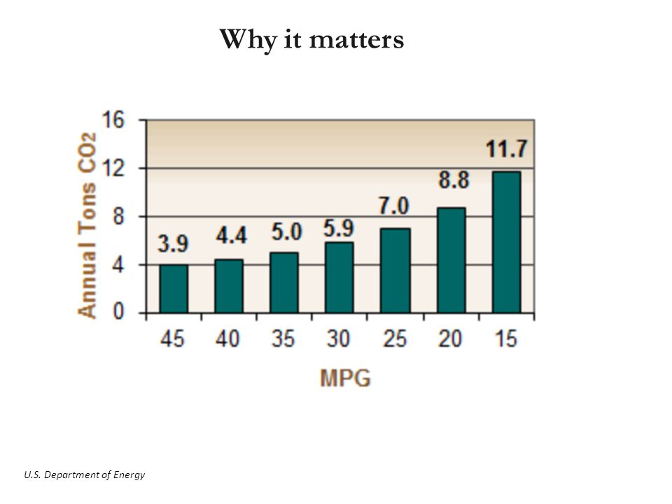 Why it matters U.S. Department of Energy
