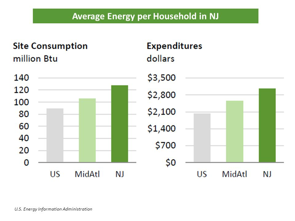 Average Energy per Household in NJ U.S. Energy Information Administration