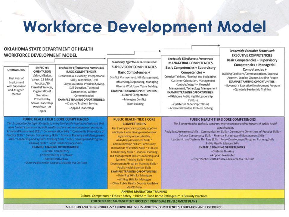 Workforce Development Model