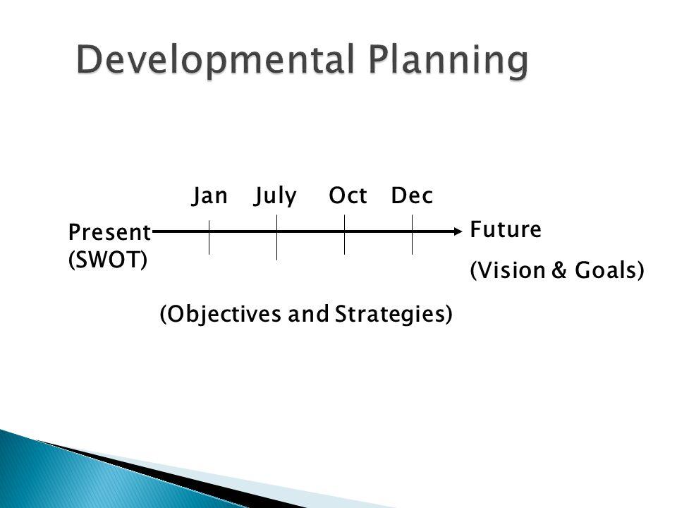 Future (Vision & Goals) Present (SWOT) (Objectives and Strategies) JanJulyOctDec