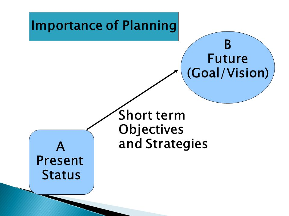 B Future (Goal/Vision) A Present Status Short term Objectives and Strategies Importance of Planning