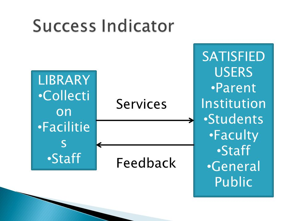 LIBRARY Collecti on Facilitie s Staff SATISFIED USERS Parent Institution Students Faculty Staff General Public Services Feedback