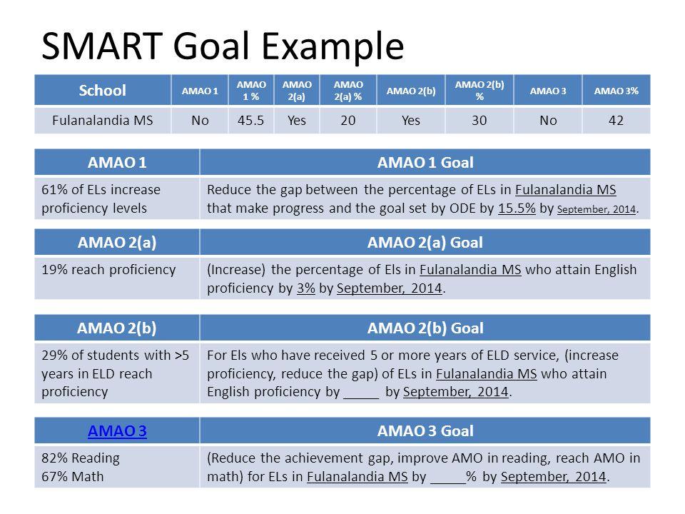 SMART Goal Example School AMAO 1 AMAO 1 % AMAO 2(a) AMAO 2(a) % AMAO 2(b) AMAO 2(b) % AMAO 3AMAO 3% Fulanalandia MSNo45.5Yes20Yes30No42 AMAO 1AMAO 1 G