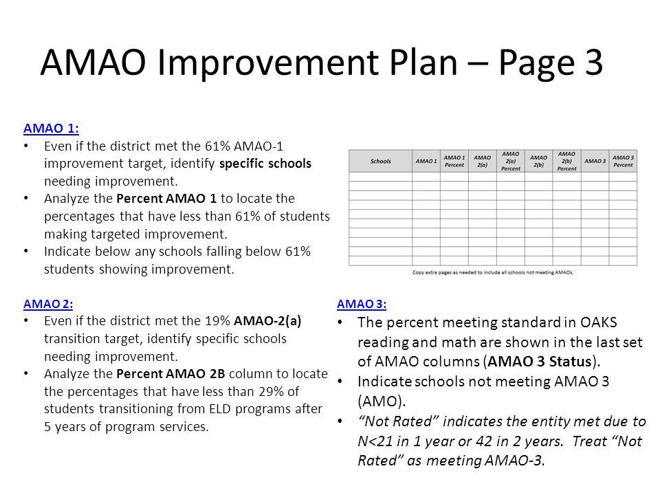 AMAO Improvement Plan – Page 3 AMAO 1: Even if the district met the 61% AMAO-1 improvement target, identify specific schools needing improvement. Anal