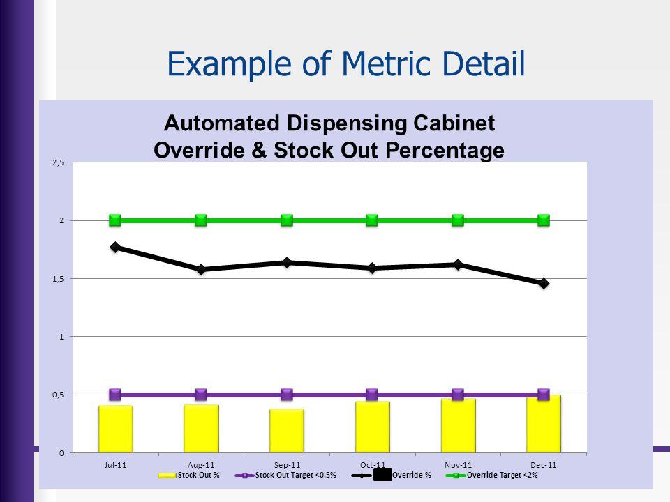 Example of Metric Detail