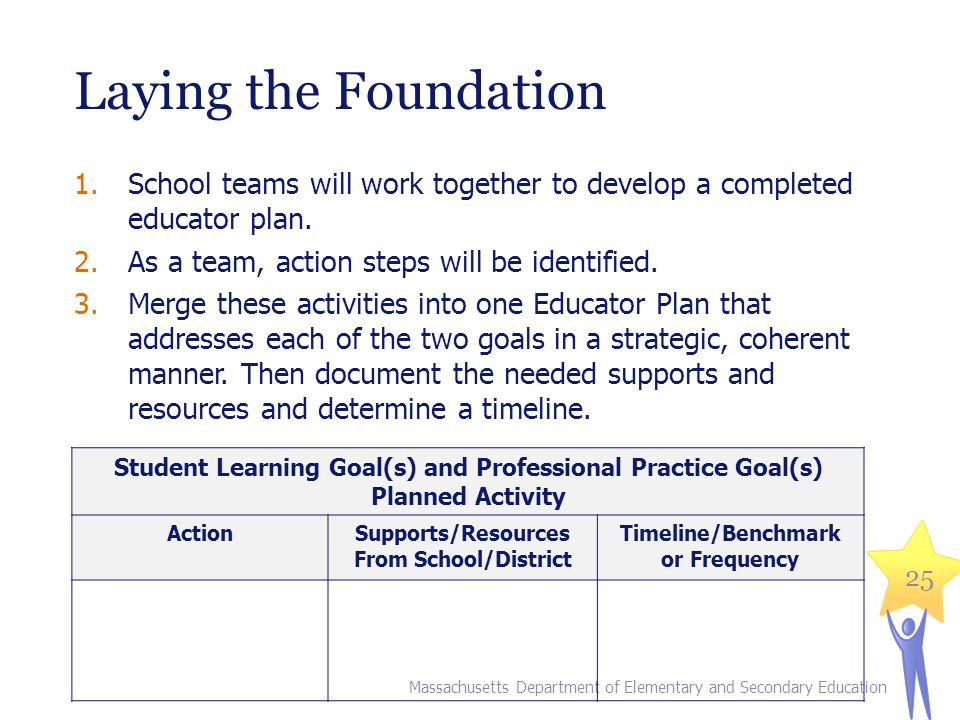 Laying the Foundation 1.School teams will work together to develop a completed educator plan. 2.As a team, action steps will be identified. 3.Merge th