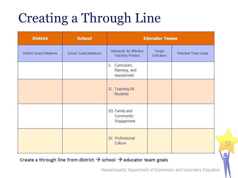 Creating a Through Line DistrictSchoolEducator Teams District Goals/InitiativesSchool Goals/Initiatives Standards for Effective Teaching Practice Targ