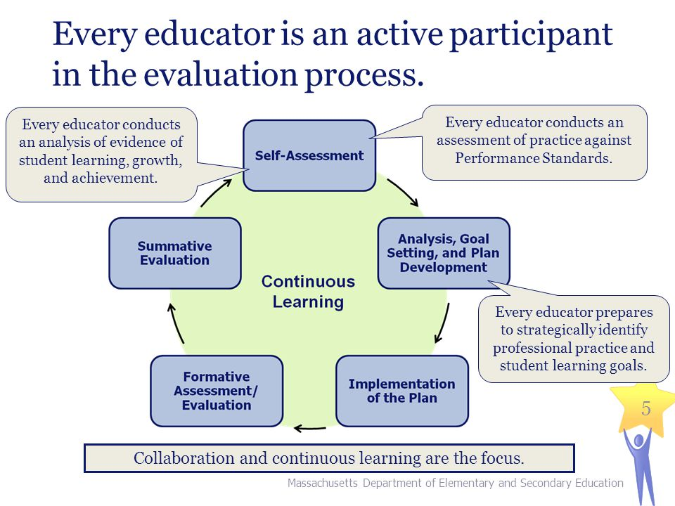 Every educator is an active participant in the evaluation process. Collaboration and continuous learning are the focus. Every educator conducts an ana