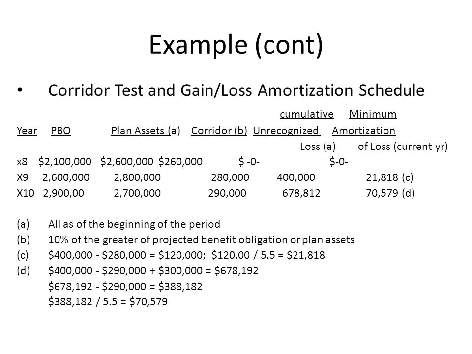 Example (cont) Corridor Test and Gain/Loss Amortization Schedule cumulative Minimum Year PBOPlan Assets (a) Corridor (b) Unrecognized Amortization Los