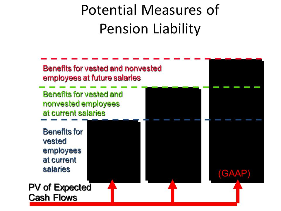 Example (cont) Corridor Test and Gain/Loss Amortization Schedule cumulative Minimum Year PBOPlan Assets (a) Corridor (b) Unrecognized Amortization Loss (a) of Loss (current yr) x8 $2,100,000 $2,600,000$260,000 $ -0- $-0- X9 2,600,000 2,800,000 280,000 400,000 21,818 (c) X10 2,900,00 2,700,000 290,000 678,812 70,579 (d) (a)All as of the beginning of the period (b)10% of the greater of projected benefit obligation or plan assets (c)$400,000 - $280,000 = $120,000; $120,00 / 5.5 = $21,818 (d)$400,000 - $290,000 + $300,000 = $678,192 $678,192 - $290,000 = $388,182 $388,182 / 5.5 = $70,579