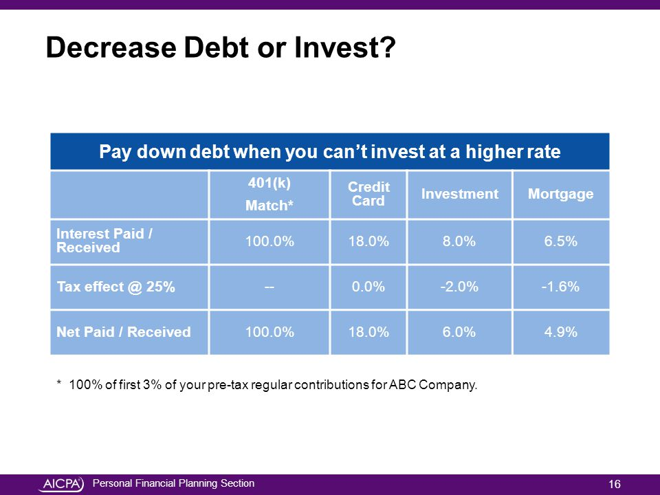 Personal Financial Planning Section Decrease Debt or Invest? Pay down debt when you cant invest at a higher rate 401(k) Match* Credit Card InvestmentM