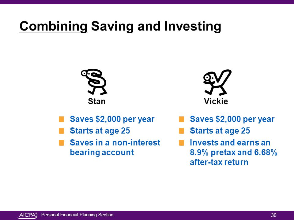 Personal Financial Planning Section Combining Saving and Investing Saves $2,000 per year Starts at age 25 Saves in a non-interest bearing account Save