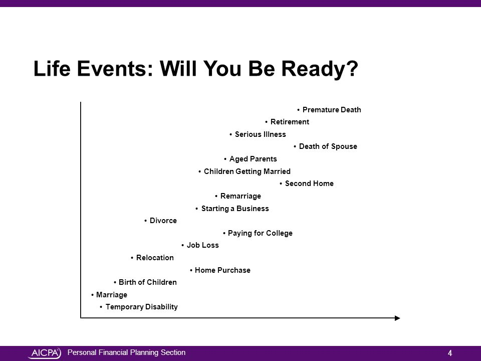 Personal Financial Planning Section Life Events: Will You Be Ready? Premature Death Retirement Serious Illness Death of Spouse Aged Parents Children G