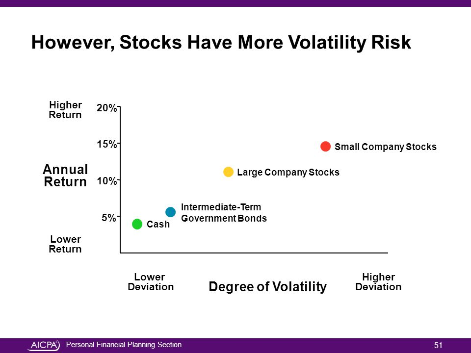 Personal Financial Planning Section However, Stocks Have More Volatility Risk Lower Deviation Higher Deviation Degree of Volatility Higher Return Lowe