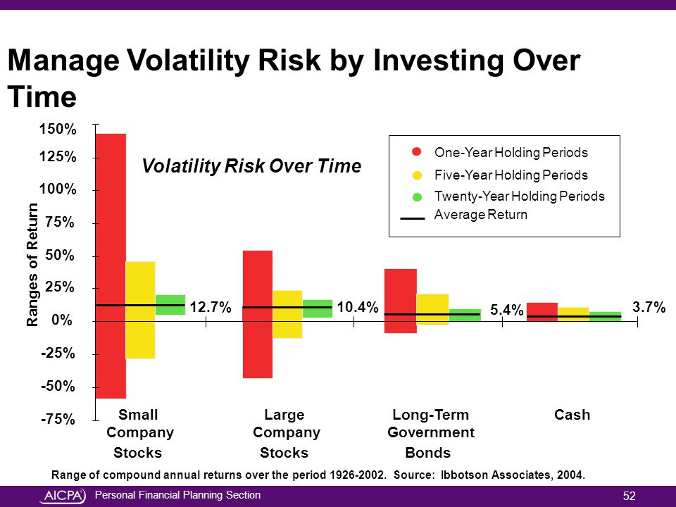 Personal Financial Planning Section 150% Manage Volatility Risk by Investing Over Time Small Company Stocks Large Company Stocks Long-Term Government