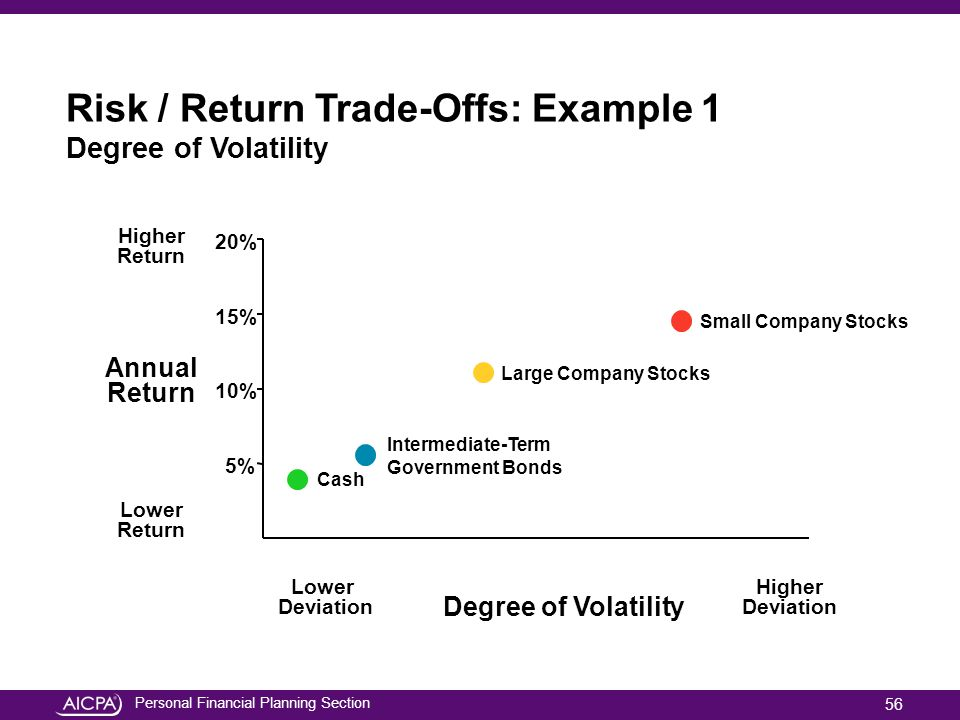 Personal Financial Planning Section Risk / Return Trade-Offs: Example 1 Degree of Volatility Lower Deviation Higher Deviation Degree of Volatility Hig