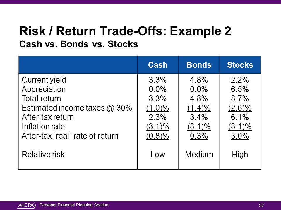 Personal Financial Planning Section Risk / Return Trade-Offs: Example 2 Cash vs. Bonds vs. Stocks CashBondsStocks Current yield Appreciation Total ret
