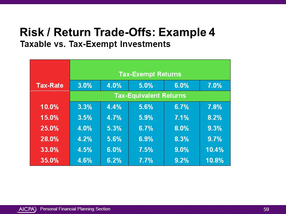 Personal Financial Planning Section Risk / Return Trade-Offs: Example 4 Taxable vs. Tax-Exempt Investments 59