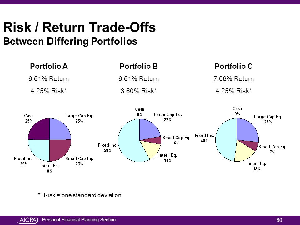 Personal Financial Planning Section Risk / Return Trade-Offs Between Differing Portfolios Portfolio A 6.61% Return 4.25% Risk* Portfolio B 6.61% Retur