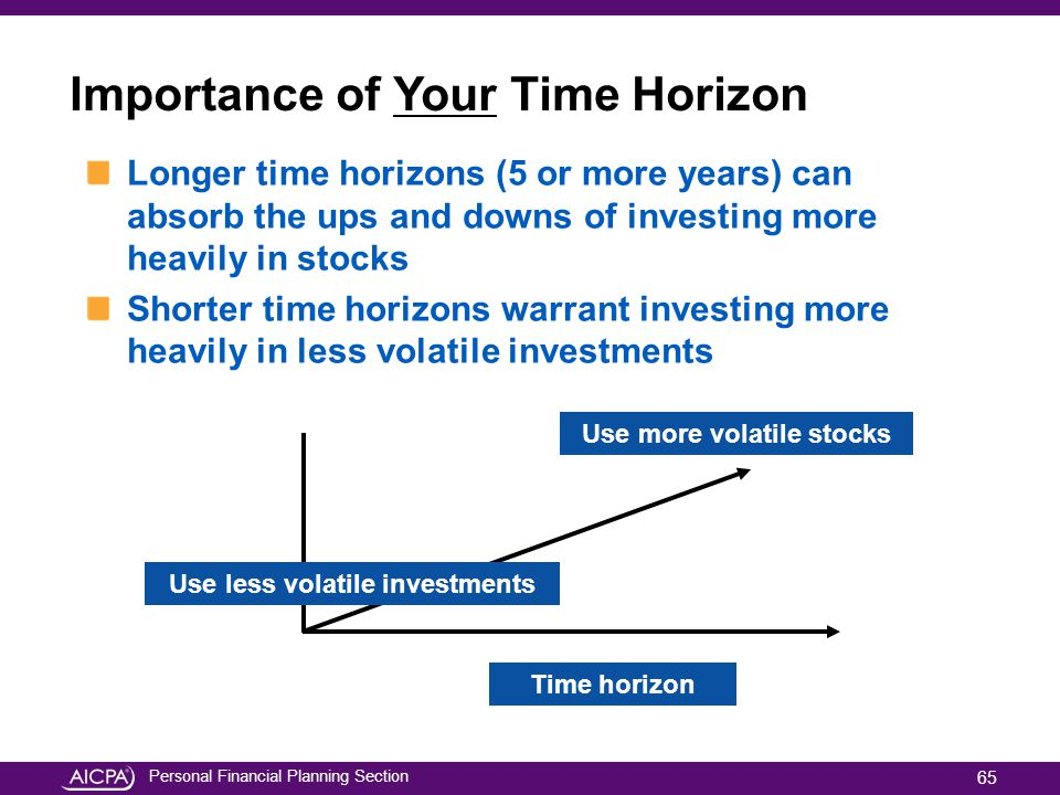 Personal Financial Planning Section Importance of Your Time Horizon Longer time horizons (5 or more years) can absorb the ups and downs of investing m