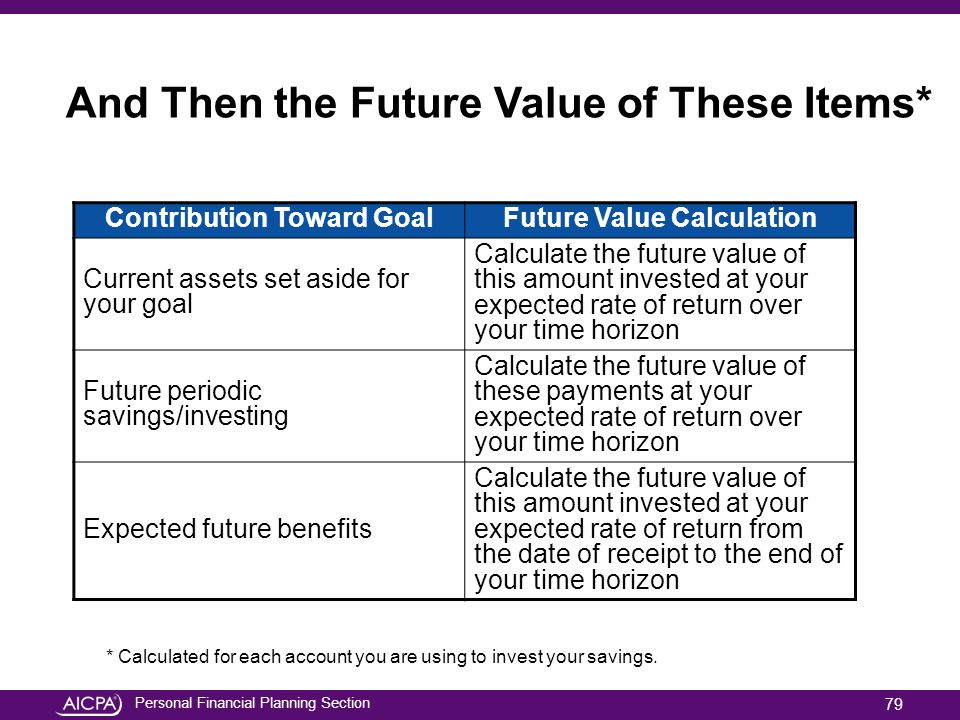 Personal Financial Planning Section And Then the Future Value of These Items* Contribution Toward GoalFuture Value Calculation Current assets set asid