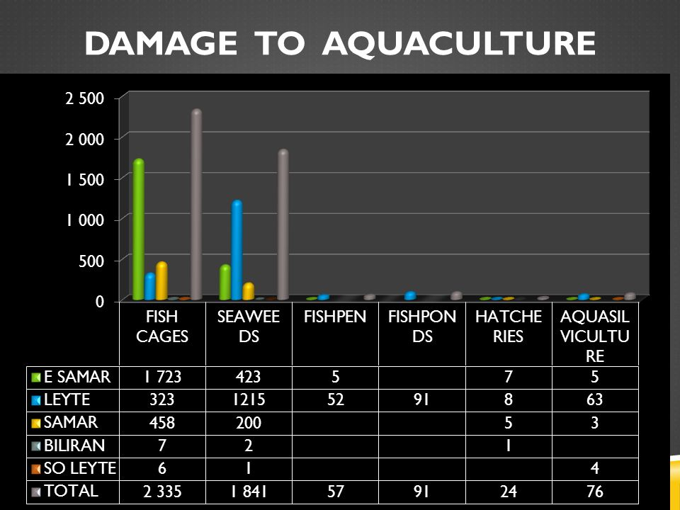 DAMAGE TO AQUACULTURE