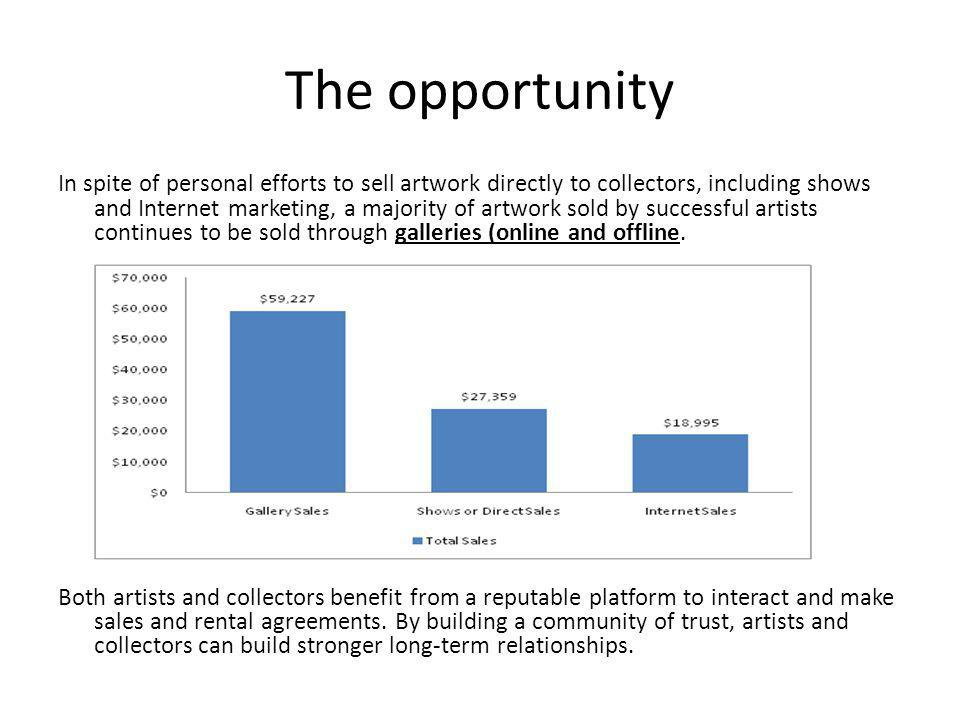 The opportunity In spite of personal efforts to sell artwork directly to collectors, including shows and Internet marketing, a majority of artwork sold by successful artists continues to be sold through galleries (online and offline.