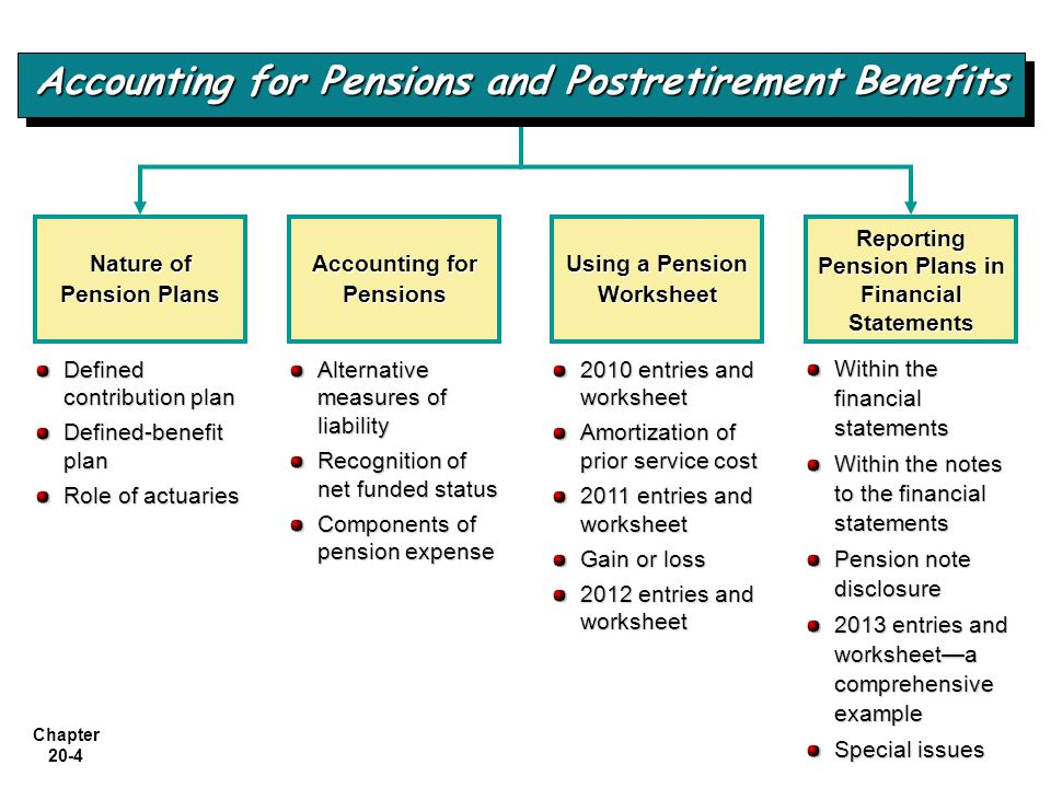 Chapter 20-55 Illustrative Accounting Entries LO 11 Contrast accounting for pensions to accounting for other postretirement benefits.