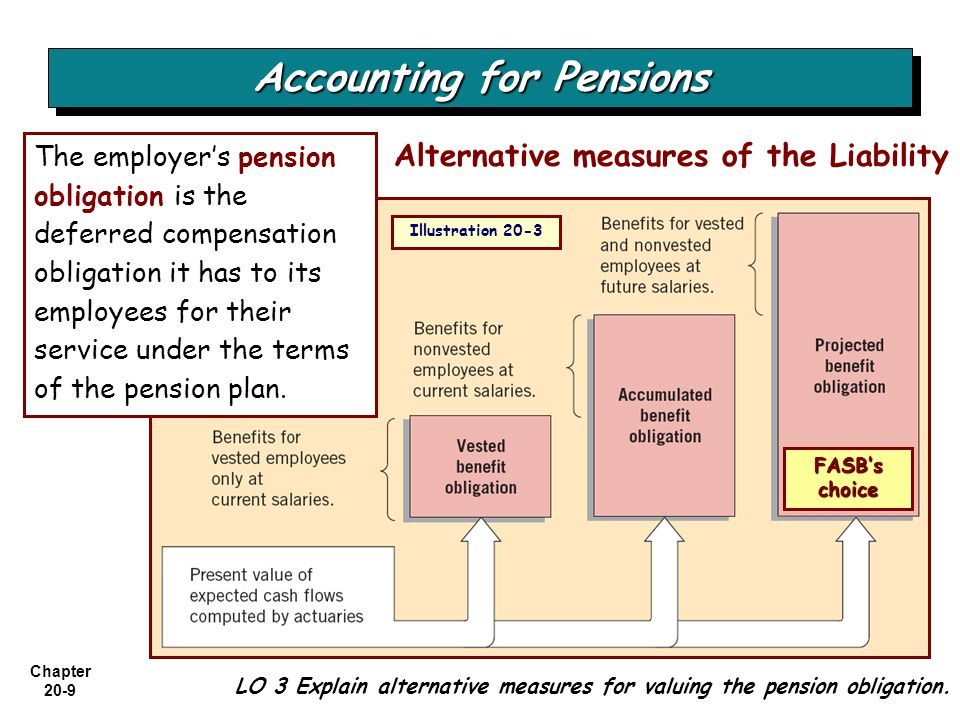 Chapter 20-50 Postretirement Benefits Accounting Provisions LO 10 Identify the differences between pensions and postretirement healthcare benefits.