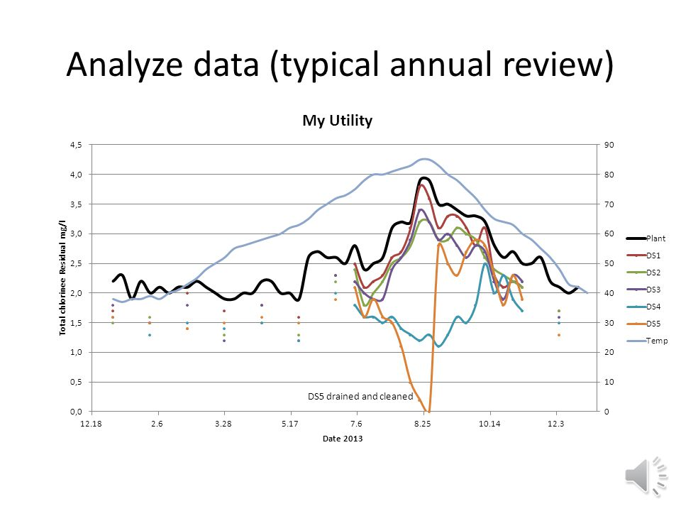 Historic Data Review Compile available WQ data from previous years: – chlorine levels leaving the plant – Chlorine levels at key points in the DS (ent