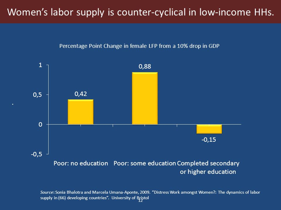 12 Womens labor supply is counter-cyclical in low-income HHs..