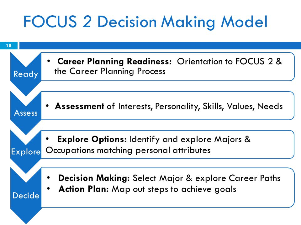 Ready Career Planning Readiness: Orientation to FOCUS 2 & the Career Planning Process Assess Assessment of Interests, Personality, Skills, Values, Needs Explore Explore Options: Identify and explore Majors & Occupations matching personal attributes Decide Decision Making: Select Major & explore Career Paths Action Plan: Map out steps to achieve goals FOCUS 2 Decision Making Model 18