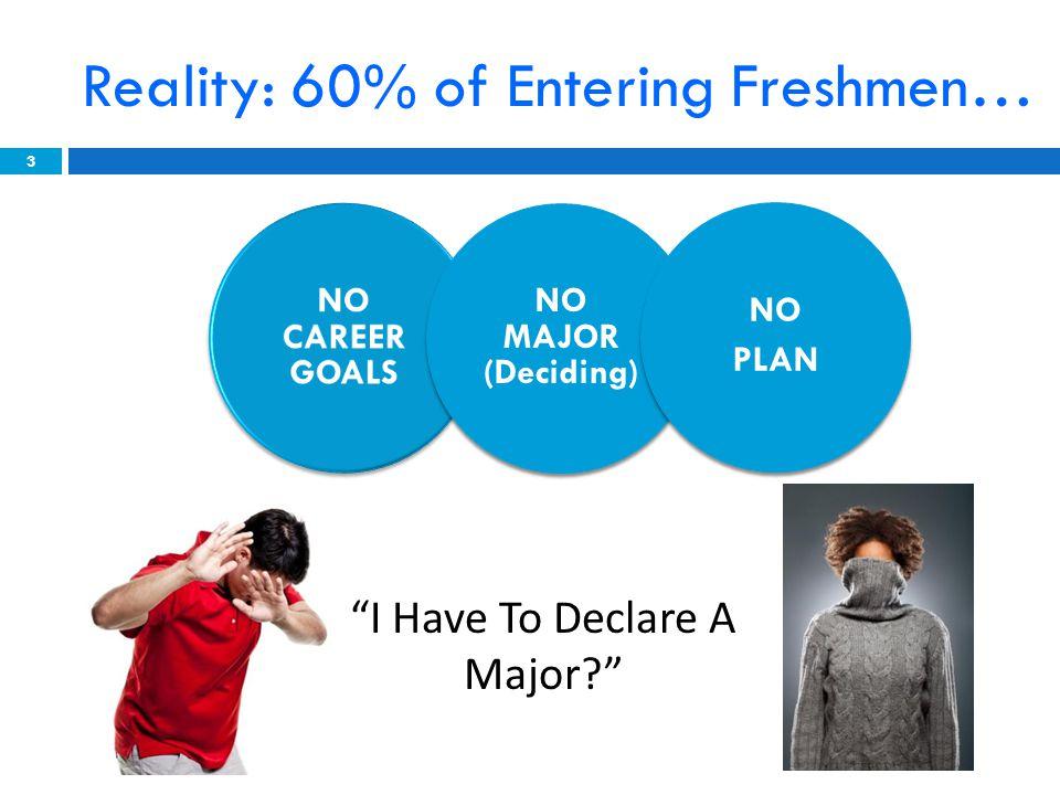 NO CAREER GOALS NO MAJOR (Deciding) NO PLAN Reality: 60% of Entering Freshmen… 3 I Have To Declare A Major
